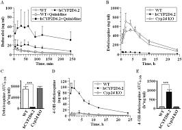 modeling human cytochrome p450 2d6 metabolism and drug drug
