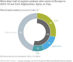 a road map for integrating europe u0027s refugees mckinsey u0026 company