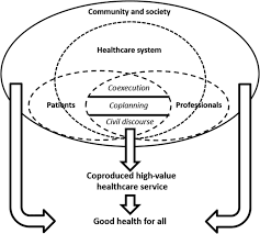 reframing healthcare services through the lens of co production