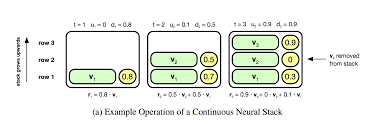 What Colors Make Yellow How To Code And Understand Deepmind U0027s Neural Stack Machine I Am