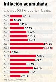cuanto es el incremento del ipc ao 2016 bolivia cerró con inflación de 2 95 en 2015 la razón