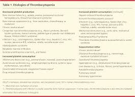 thrombocytopenia american family physician