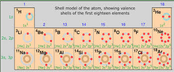 What Does The Element Symbol On The Periodic Table Indicate The History Of The Periodic Table Boundless Chemistry