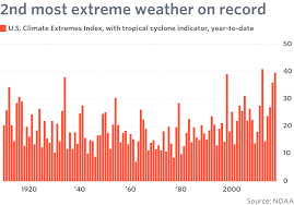 calamitous weather destroyed 175 billion of wealth marketwatch