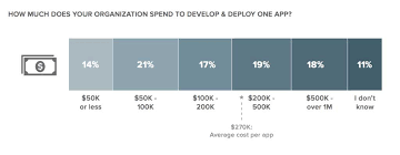 Estimated Cost Of Building A House How Much Does It Cost To Build A Mobile App You U0027ll Be Surprised