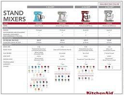 kitchenaid mixer comparison table kitchenaid artisan stand 5 qt mixer ksm150p kitchenaid stand