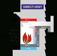 direct vent gas fireplace installation cpmpublishingcom