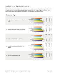 a sample report echospan 360 degree feedback reports download a sample echospan