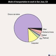 san jose ethnicity map san jose california ca profile population maps real estate