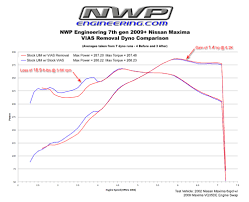 Next Generation Maxima Nwp Engineering 7th Gen Maxima Vias Block Plate Kit Test Results