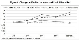 los angeles rental 10 charts that how and why la has the most unaffordable