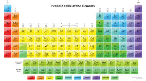 Basic Periodic Table Chemistry For Beginners
