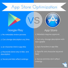 Play Store Write Aso Friendly Description For Play Store Or App Store By