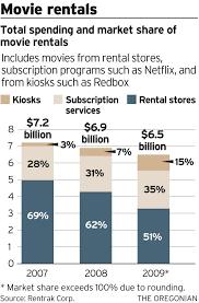 video stores thrive despite hollywood blockbuster missteps