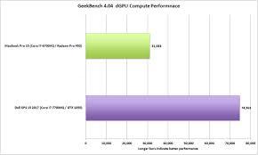 dell xps 15 vs macbook pro 15 price specs performance comparison