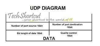 udp protocol user diagram protocol free technical support