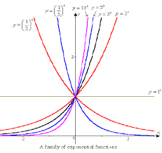exponential functions 2