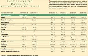 fall garden what to plant for the fall planting dates for