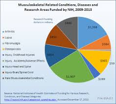 Icd 9 Blind Icd 9 Cm Codes For Musculoskeletal Diseases Bmus The Burden Of