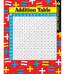 11 Multiplication Table Addition And Multiplication Tables Ready Reference Learning Cards