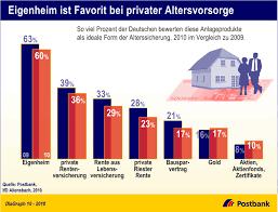 Eigenheim Postbank Eigenheim Ist Favorit Bei Privater Altersvorsorge