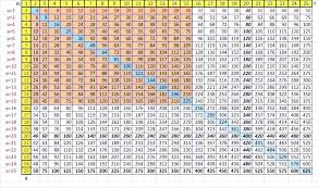 create a table chart free colorful multiplication chart 1 12