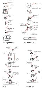 fixing leaking kitchen faucet how to fix a leaky faucet leaky faucet faucet and restoration