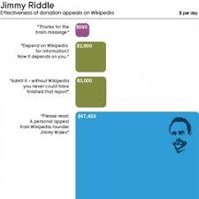 Wikipedia Donation Meme - jimmy wales creepy stare rockets 16 million in wikipedia donations