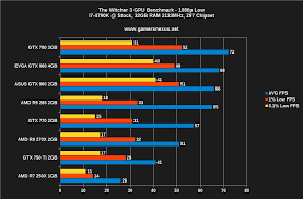 video bench mark the witcher 3 video card benchmark poor software optimization by
