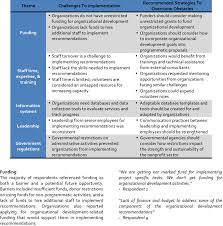 qualitative themes related to organizations implementation