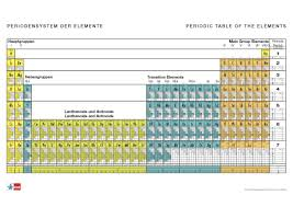 Isotope Periodic Table Isotope Chart Pull Down