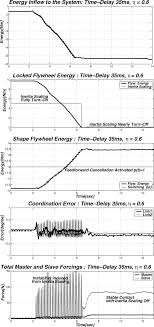 negative energy experiment plots for the robust passivity experiment with 35 ms time delay on