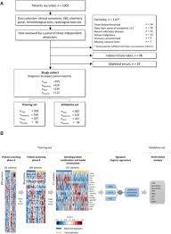 Memed Diagnostics - a novel host proteome signature for distinguishing between acute
