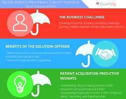 quantzig u0027s client a leading insurance company predicted risks
