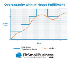 House Building Cost Spreadsheet by How Much Does Order Fulfillment Cost 3pl Costs Explained