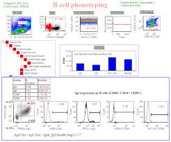 fcs express flow cytometry application examples