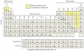 He On The Periodic Table Stoichiometric Basics Chemistry For Kids The Periodic Table And