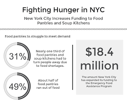 Soup Kitchens In New York by Council Member Stephen Levin