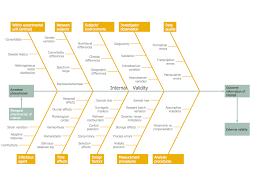 Medical Fishbone Diagram Template by Management Fishbone Diagram Increase In Productivity