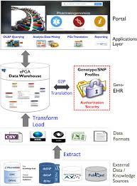 deciphering next generation pharmacogenomics an information