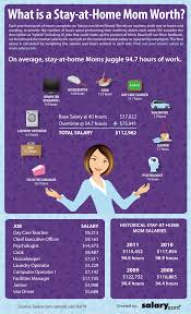what is a stay at home mom worth salary com