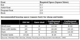 Sheep Gestation Table Bakhaber Kissan Details