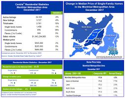 la chambre immobiliere centris residential sales statistics december 2017 montréal s