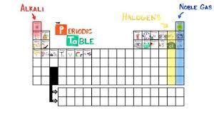 Asapscience Periodic Table Lyrics New Periodic Table Song Periodic Tables