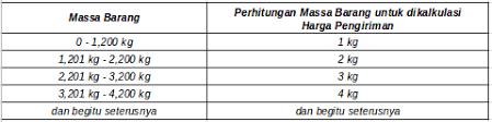 syarat dan ketentuan pengiriman dengan pos indonesia pusat bantuan