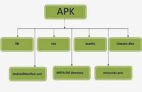 apk file android development tricks tips android apk file format
