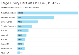 lexus vs acura sales tesla model s crushes large luxury car competition h1 2017 us