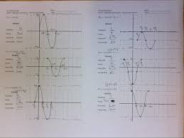 Graphing Functions Worksheet Wetzel Gregory Unit 4 Graphing Trigonometric Functions