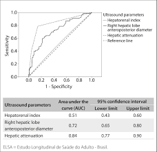 diagnostic accuracy of a noninvasive hepatic ultrasound score for