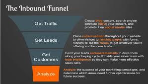 the inbound marketing revolution u2013 awg marketing advertising